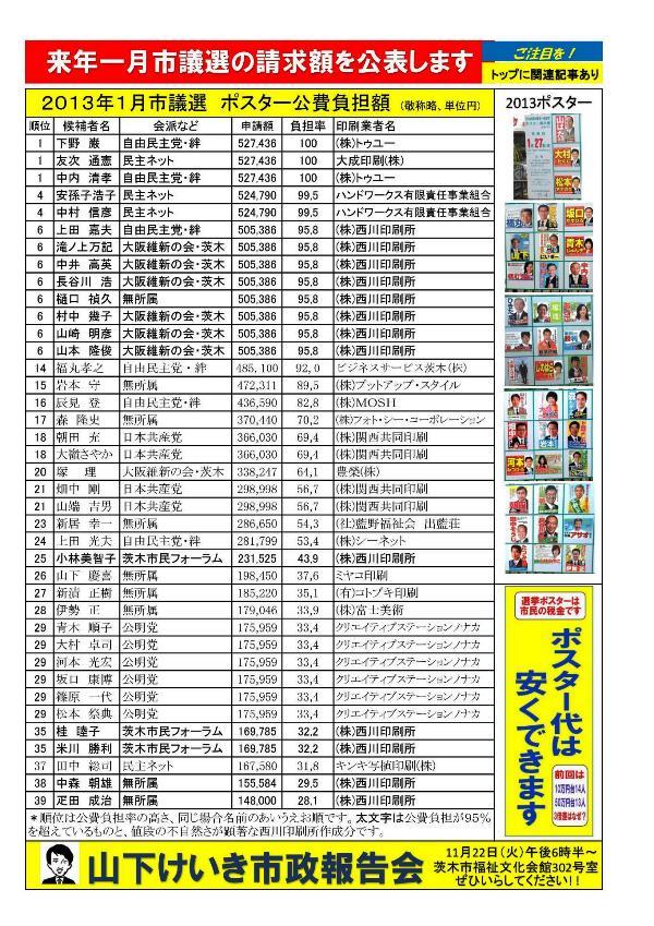 山下慶喜茨木市議会議員選挙ポスター公費負担
